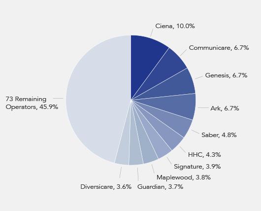 Omega Healthcare Investors Operator Pie Chart